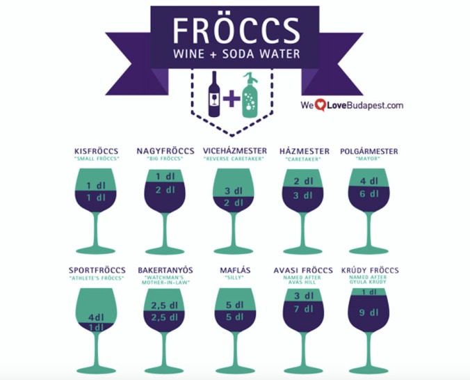 The many faces of fröccs (Hungarian spritzer)